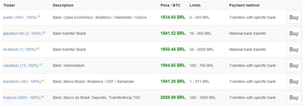 buying bitcoin with brazilian real