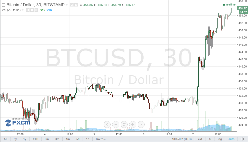 bitcoin surge CSI 300 index down 7%