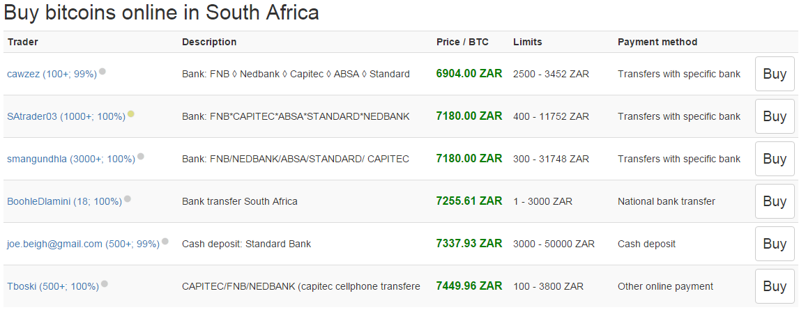 buy btc with zar in africa