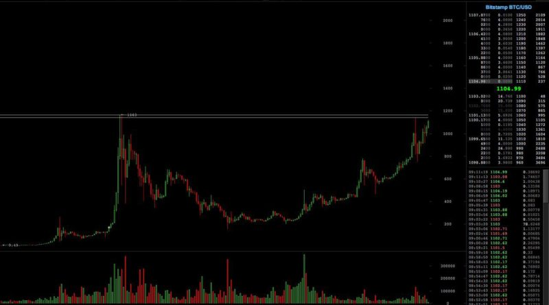 bitcoin-price-all-time-high